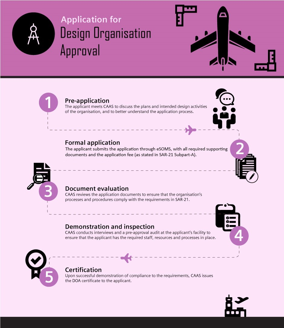 design organisation approval application process
