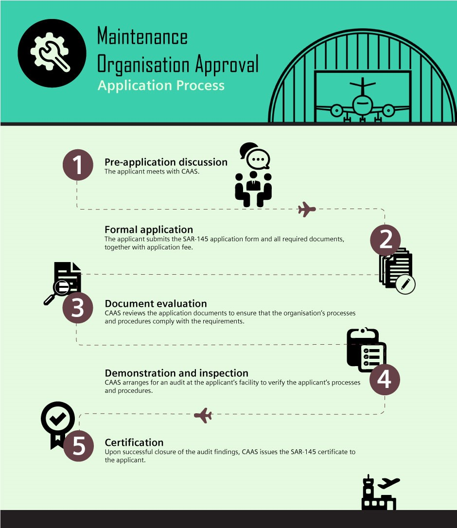 organization approval application