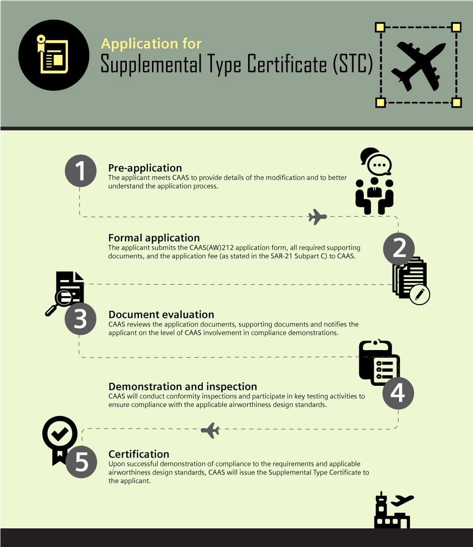 Supplemental Type Certificate For Aircraft Design